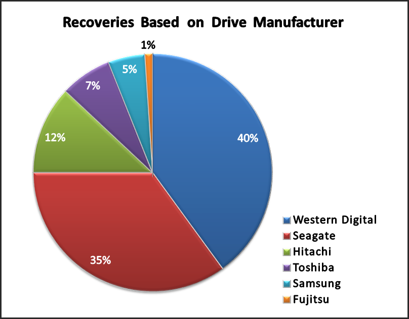 RAID 0 - RAID 5 Data Recovery Software Recover Data